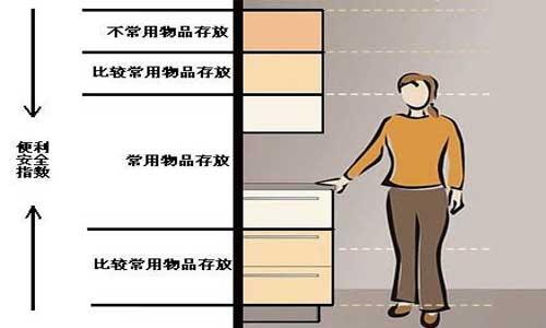 整体厨柜的无障碍设计