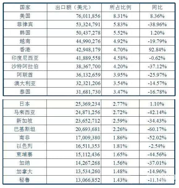 2017年第一季度我国陶瓷砖出口总额同比下降27.99%