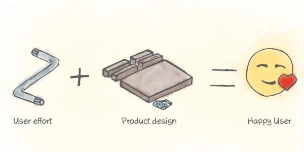 宜家效应:自己参与创造的产品,价值更高